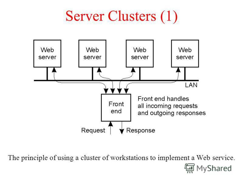 Server Clusters (1) The principle of using a cluster of workstations to implement a Web service.