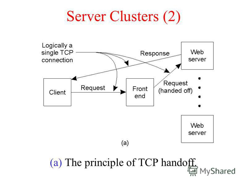 Server Clusters (2) (a) The principle of TCP handoff.