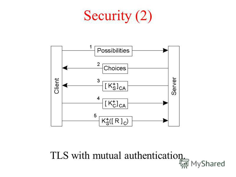 Security (2) TLS with mutual authentication.