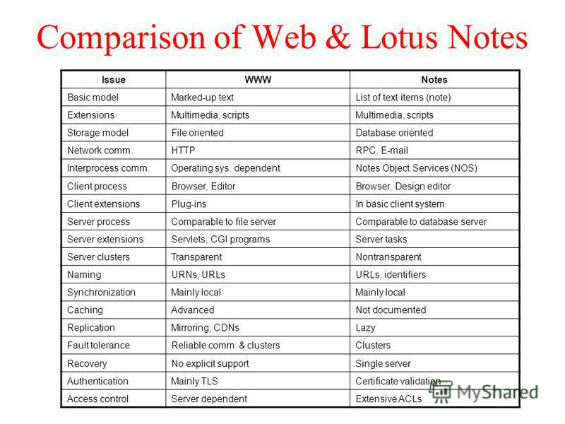 Comparison of Web & Lotus Notes IssueWWWNotes Basic modelMarked-up textList of text items (note) ExtensionsMultimedia, scripts Storage modelFile orientedDatabase oriented Network comm.HTTPRPC, E-mail Interprocess comm.Operating sys. dependentNotes Ob
