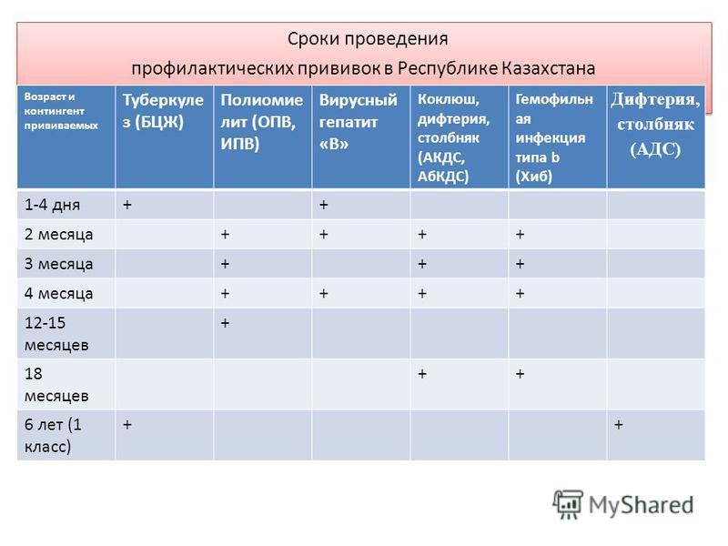 Сроки проведения профилактических прививок в Республике Казахстана Возраст и контингент прививаемых Туберкуле з (БЦЖ) Полиомие лит (ОПВ, ИПВ) Вирусный гепатит «В» Коклюш, дифтерия, столбняк (АКДС, АбКДС) Гемофильн ая инфекция типа b (Хиб) Дифтерия, с