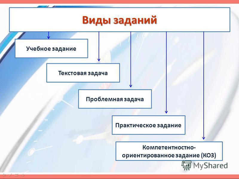 Виды заданий Учебное задание Текстовая задача Проблемная задача Практическое задание Компетентностно- ориентированное задание (КОЗ)