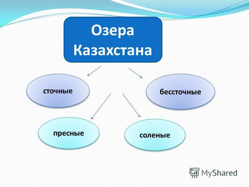 сточные бессточные Озера Казахстана пресные соленые