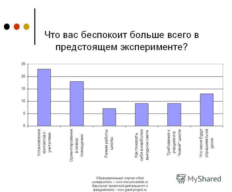 Образовательный портал «Мой университет» – www.moi-universitet.ru Факультет проектной деятельности и фандрайзинга - www.grant-project.ru