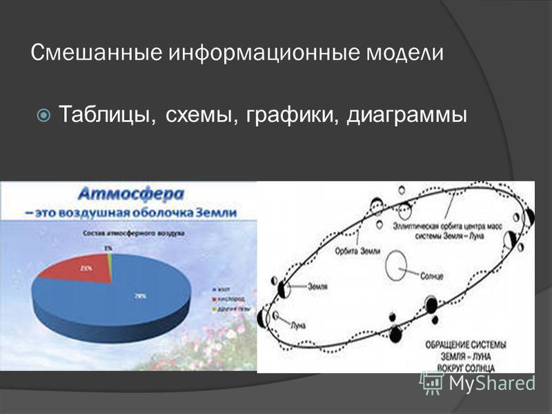 Смешанные информационные модели Таблицы, схемы, графики, диаграммы