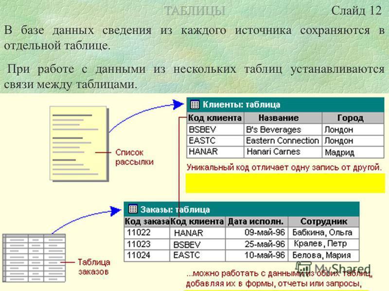 Понятие реляционной модели (relation – отношение) связано с разработками американского специалиста в области баз данных Е.Кодда, и основано на понятиях реляционной алгебры (алгебры отношений и реляционного исчисления). Каждая реляционная таблица пред