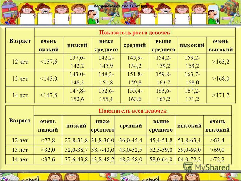 Вес девочек от 7 до 17 лет (кг) Возраст Показатель веса девочек очень низкий низкий ниже среднего средний выше среднего высокий очень высокий 12 лет<27,827,8-31,831,8-36,036,0-45,445,4-51,851,8-63,4>63,4 13 лет<32,032,0-38,738,7-43,043,0-52,552,5-59,