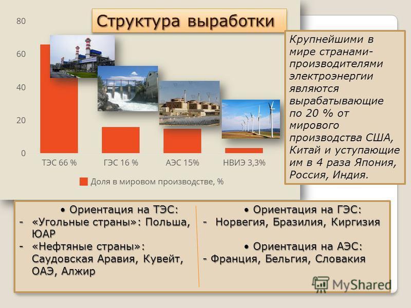 Ориентация на ТЭС: Ориентация на ТЭС: -«Угольные страны»: Польша, ЮАР -«Нефтяные страны»: Саудовская Аравия, Кувейт, ОАЭ, Алжир Ориентация на ГЭС: -Норвегия, Бразилия, Киргизия Ориентация на АЭС: Ориентация на АЭС: - Франция, Бельгия, Словакия Крупне