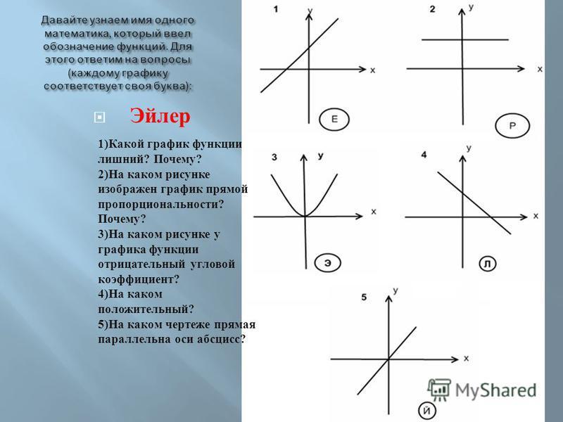 Эйлер 1) Какой график функции лишний ? Почему ? 2) На каком рисунке изображен график прямой пропорциональности ? Почему ? 3) На каком рисунке у графика функции отрицательный угловой коэффициент ? 4) На каком положительный ? 5) На каком чертеже прямая