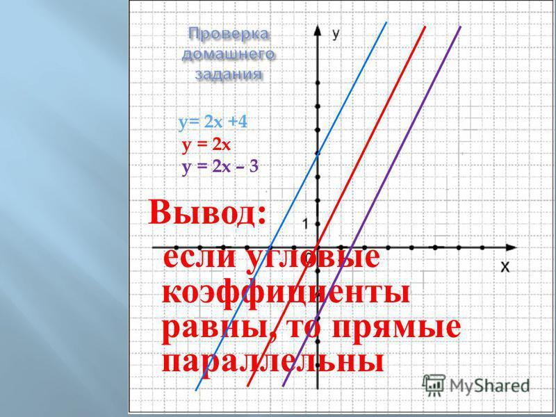 Ь y= 2x +4 y = 2x y = 2x – 3 Вывод : если угловые коэффициенты равны, то прямые параллельны