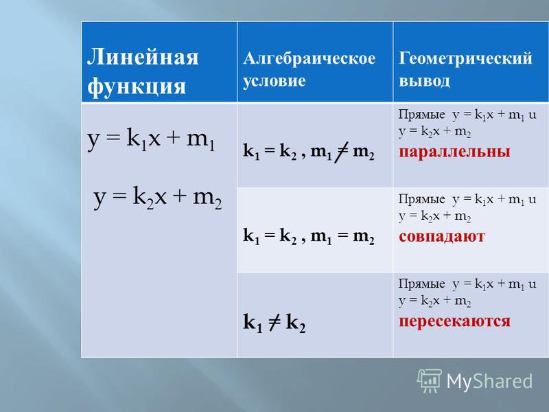 Линейная функция Алгебраическое условие Геометрический вывод y = k 1 x + m 1 y = k 2 x + m 2 k 1 = k 2, m 1 = m 2 Прямые y = k 1 x + m 1 u y = k 2 x + m 2 параллельны k 1 = k 2, m 1 = m 2 Прямые y = k 1 x + m 1 u y = k 2 x + m 2 совпадают k 1 = k 2 П