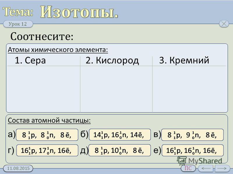 Урок 1 2 11.08.2015 ПС Соотнесите: Атомы химического элемента: Состав атомной частицы: 1. Сера 2. Кислород 3. Кремний а) г) б) д) в) е)