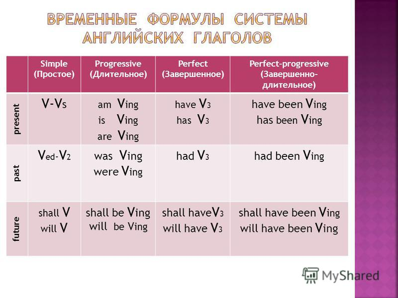 Simple (Простое) Progressive (Длительное) Perfect (Завершенное) Perfect-progressive (Завершенно- длительное) present V-V s am V ing is V ing are V ing have V 3 has V 3 have been V ing has been V ing past V ed - V 2 was V ing were V ing had V 3 had be