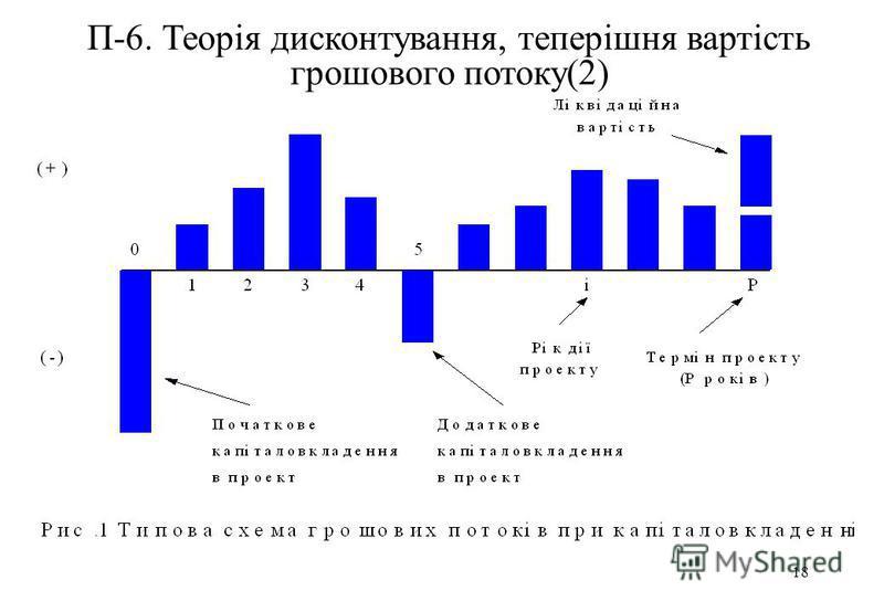 18 П-6. Теорія дисконтування, теперішня вартість грошового потоку(2)