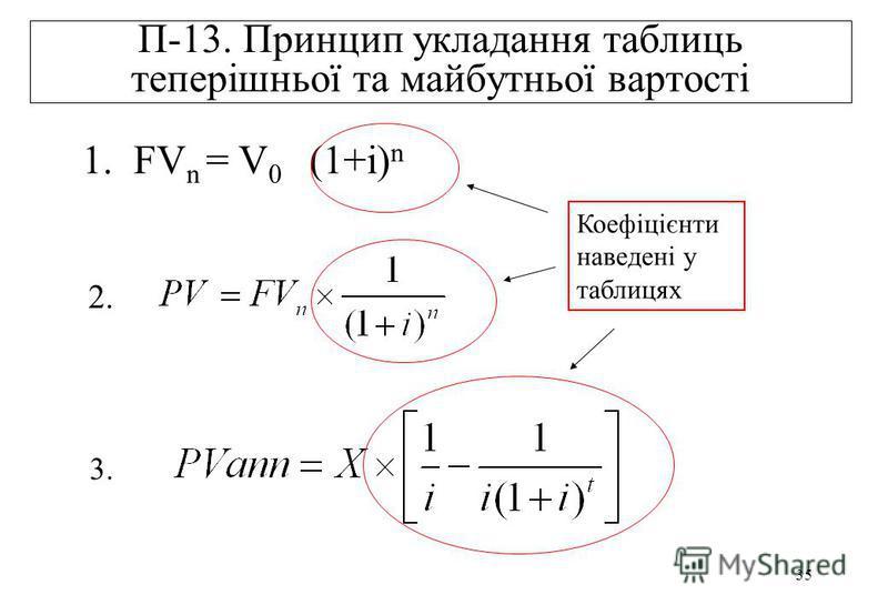 35 П-13. Принцип укладання таблиць теперішньої та майбутньої вартості 1. FV n = V 0 (1+i) n 2. 3. Коефіцієнти наведені у таблицях