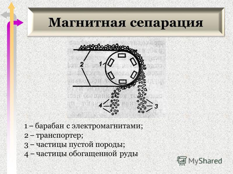 Магнитная сепарация 1 – барабан с электромагнитами; 2 – транспортер; 3 – частицы пустой породы; 4 – частицы обогащенной руды