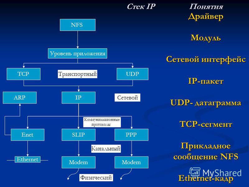 NFS Уровень приложения UDP PPP TCP IP Стек IP Понятия Стек IP Понятия Драйвер Модуль Сетевой интерфейс IP-пакет UDP- датаграмма TCP-сегмент Прикладное сообщение NFS Ethernet-кадр ARP SLIPEnet Modem Ethernet Modem Коммуникационные протоколы Физический
