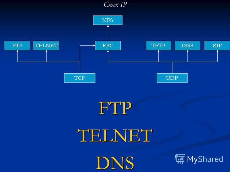 Стек IP FTP TELNET DNS TCPUDP RIPTFTPDNS NFS RPCTELNETFTP
