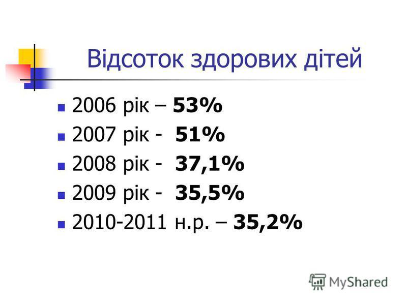 Відсоток здорових дітей 2006 рік – 53% 2007 рік - 51% 2008 рік - 37,1% 2009 рік - 35,5% 2010-2011 н.р. – 35,2%