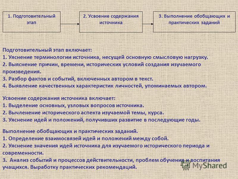 1. Подготовительный этап 2. Усвоение содержания источника 3. Выполнение обобщающих и практических заданий Подготовительный этап включает: 1. Уяснение терминологии источника, несущей основную смысловую нагрузку. 2. Выяснение причин, времени, историчес