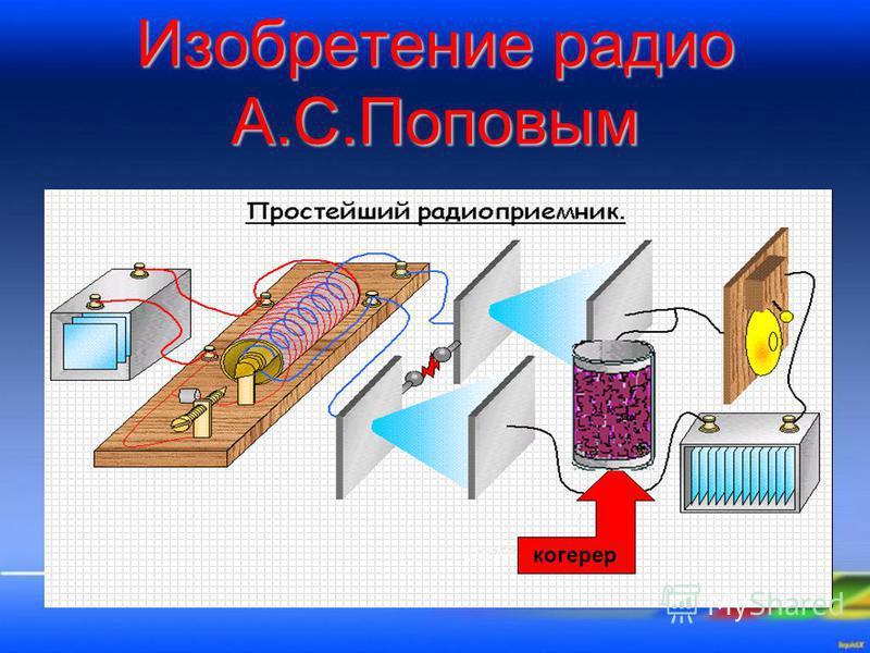 Изобретение радио А.С.Поповым когерер