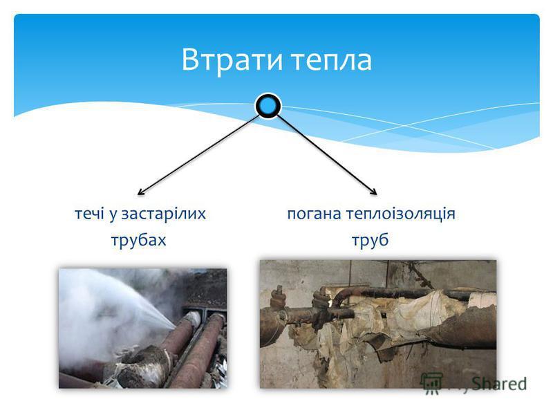течі у застарілих погана теплоізоляція трубах труб Втрати тепла