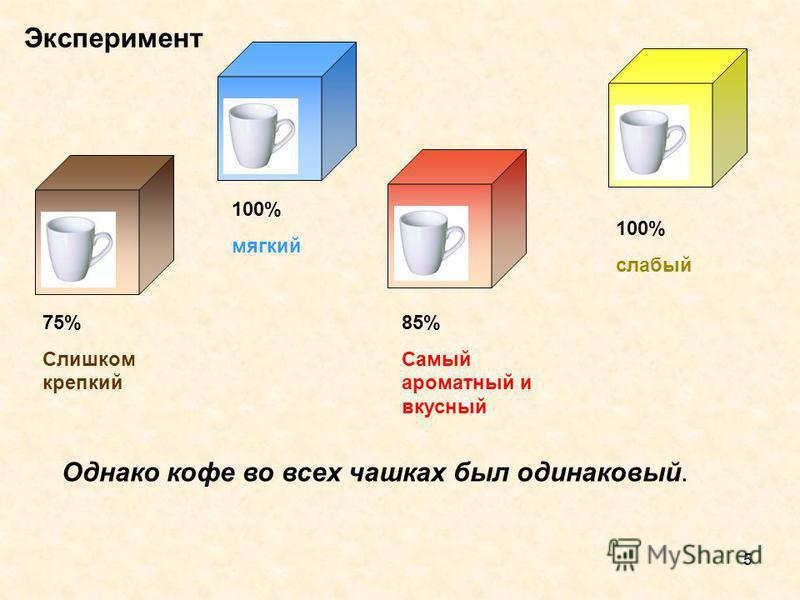 5 Эксперимент 75% Слишком крепкий 85% Самый ароматный и вкусный 100% мягкий 100% слабый Однако кофе во всех чашках был одинаковый.