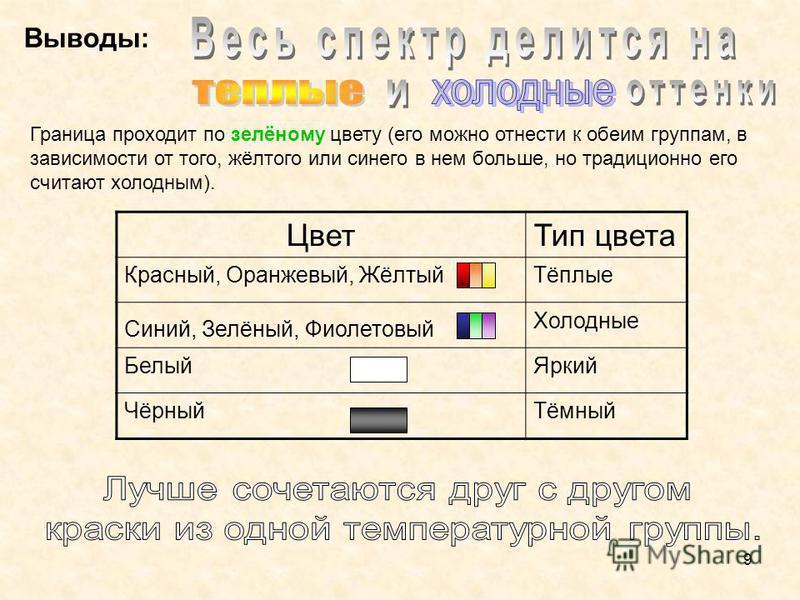 9 Выводы: Граница проходит по зелёному цвету (его можно отнести к обеим группам, в зависимости от того, жёлтого или синего в нем больше, но традиционно его считают холодным). Цвет Тип цвета Красный, Оранжевый, ЖёлтыйТёплые Синий, Зелёный, Фиолетовый