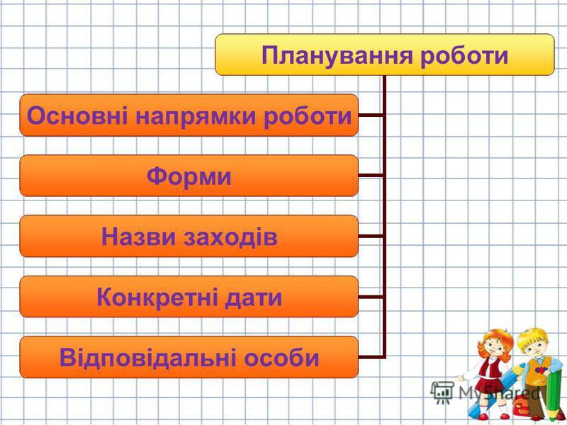 Планування роботи Основні напрямки роботи Форми Назви заходів Конкретні дати Відповідальні особи