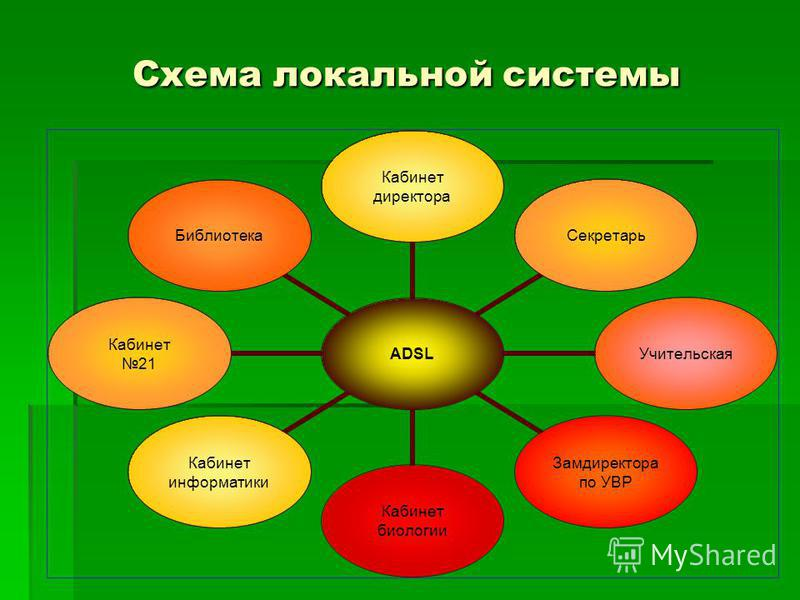 Схема локальной системы ADSL Кабинет директора Секретарь Учительская Замдиректора по УВР Кабинет биологии Кабинет информатики Кабинет 21 Библиотека