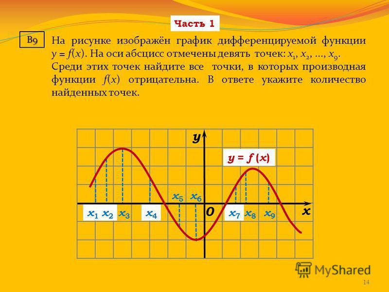 Часть 1 На рисунке изображён график дифференцируемой функции y = f(x). На оси абсцисс отмечены девять точек: x 1, x 2,..., x 9. Среди этих точек найдите все точки, в которых производная функции f(x) отрицательна. В ответе укажите количество найденных