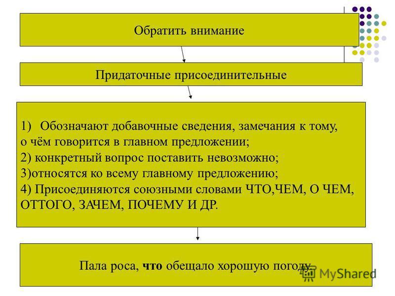 Обратить внимание Придаточные присоединительные 1)Обозначают добавочные сведения, замечания к тому, о чём говорится в главном предложении; 2) конкретный вопрос поставить невозможно; 3)относятся ко всему главному предложению; 4) Присоединяются союзным