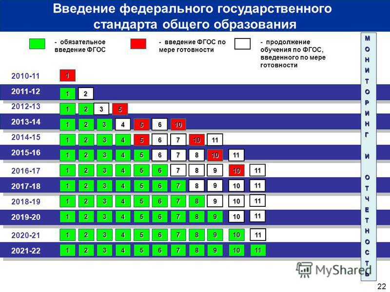22 2010-11 2011-12 - обязательное введение ФГОС - введение ФГОС по мере готовности 1 МОНИТОРИНГИОТЧЕТНОСТЬ 1 Введение федерального государственного стандарта общего образования 2012-13 2013-14 2014-15 2016-17 2018-19 2020-21 2017-18 2019-20 2021-22 2