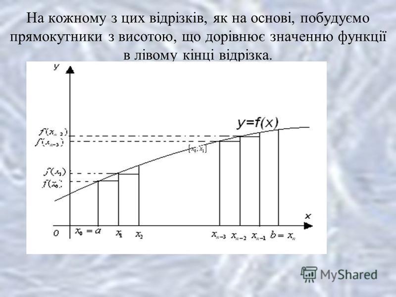 На кожному з цих відрізків, як на основі, побудуємо прямокутники з висотою, що дорівнює значенню функції в лівому кінці відрізка.