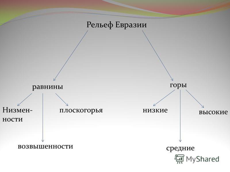 Рельеф Евразии равнины Низмен- ности плоскогорья горы низкие средние высокие возвышенности