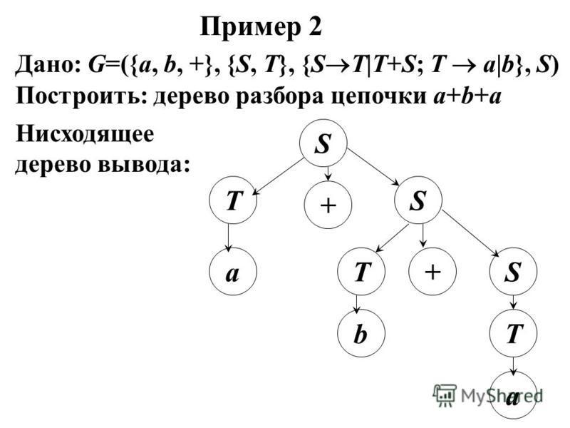 Пример 2 Построить: дерево разбора цепочки a+b+a Дано: G=({a, b, +}, {S, T}, {S T|T+S; T a|b}, S) Нисходящее дерево вывода: S T + aTS b + S a T