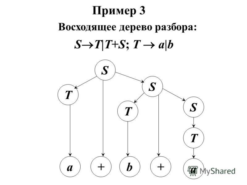 S T +a T T b a + S Пример 3 Восходящее дерево разбора: S S T|T+S; T a|b