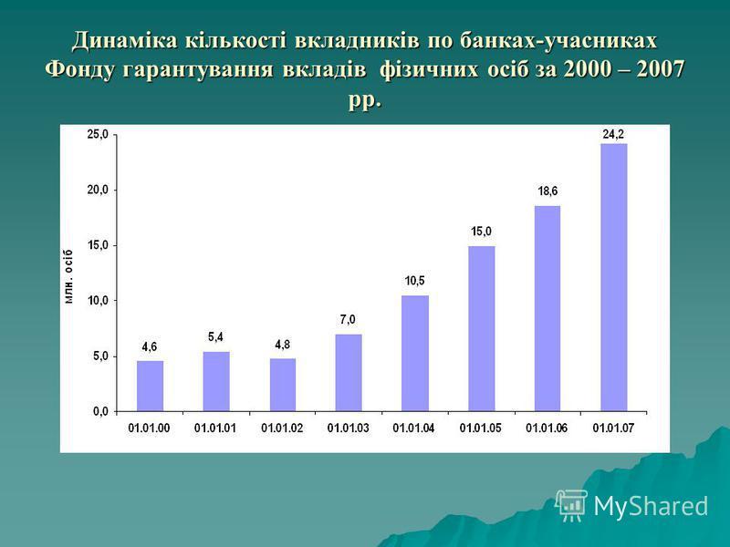 Динаміка кількості вкладників по банках-учасниках Фонду гарантування вкладів фізичних осіб за 2000 – 2007 рр.