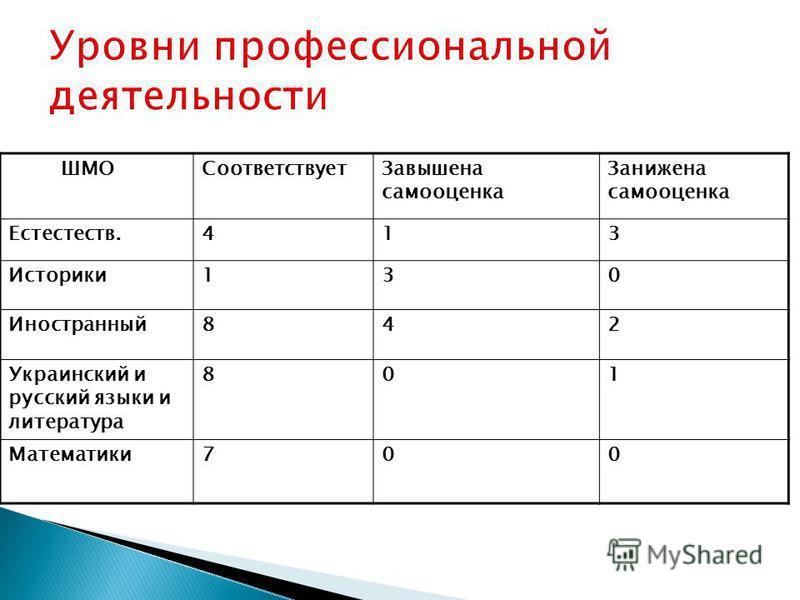ШМОСоответствует Завышена самооценка Занижена самооценка Естестеств.413 Историки 130 Иностранный 842 Украинский и русский языки и литература 801 Математики 700