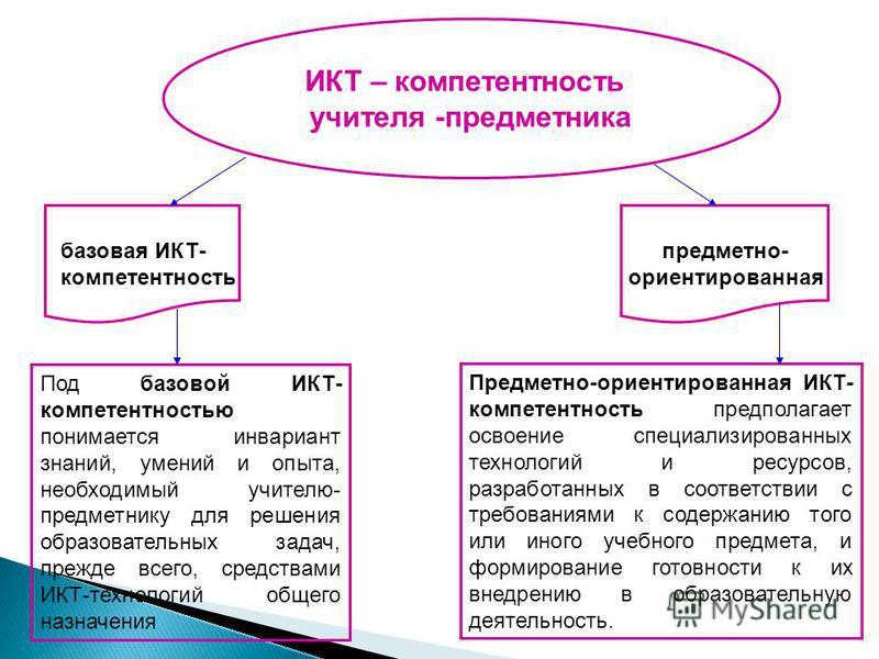 ИКТ – компетентность учителя -предметника базовая ИКТ- компетентность предметно- ориентированная Под базовой ИКТ- компетентностью понимается инвариант знаний, умений и опыта, необходимый учителю- предметнику для решения образовательных задач, прежде