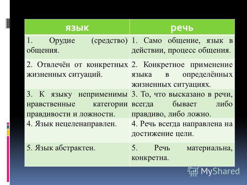 языкречь 1. Орудие (средство) общения. 1. Само общение, язык в действии, процесс общения. 2. Отвлечён от конкретных жизненных ситуаций. 2. Конкретное применение языка в определённых жизненных ситуациях. 3. К языку неприменимы нравственные категории п