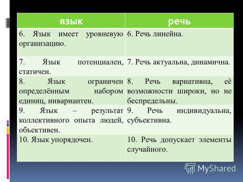 языкречь 6. Язык имеет уровневую организацию. 6. Речь линейна. 7. Язык потенциален, статичен. 7. Речь актуальна, динамична. 8. Язык ограничен определённым набором единиц, инвариантен. 8. Речь вариативна, её возможности широки, но не беспредельны. 9.