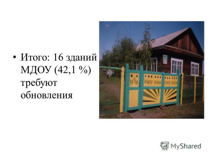 Итого: 16 зданий МДОУ (42,1 %) требуют обновления