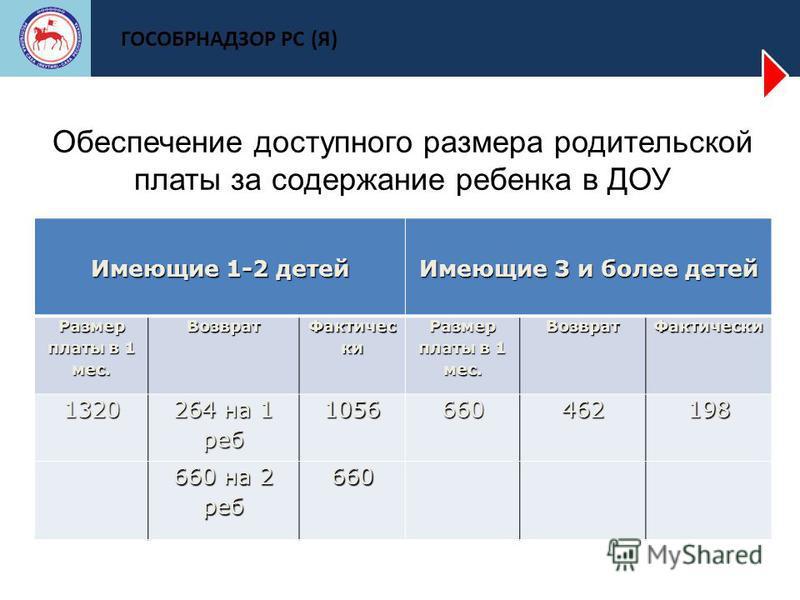 ГОСОБРНАДЗОР РС (Я) Обеспечение доступного размера родительской платы за содержание ребенка в ДОУ Имеющие 1-2 детей Имеющие 3 и более детей Размер платы в 1 мес. Возврат Фактичес ки Размер платы в 1 мес. Возврат Фактически 1320 264 на 1 реб 105666046