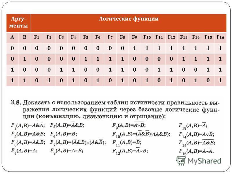 Аргу- менты Логические функции ABF1F1 F2F2 F3F3 F4F4 F5F5 F6F6 F7F7 F8F8 F9F9 F 10 F 11 F 12 F 13 F 14 F 15 F 16 000000000011111111 010000111100001111 100011001100110011 110101010101010101