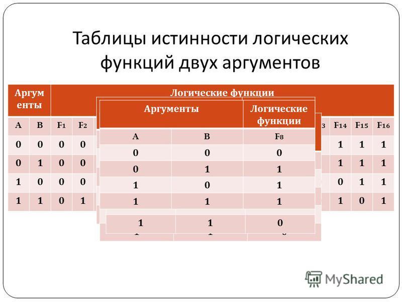 Аргум енты Логические функции ABF1F1 F2F2 F3F3 F4F4 F5F5 F6F6 F7F7 F8F8 F9F9 F 10 F 11 F 12 F 13 F 14 F 15 F 16 000000000011111111 010000111100001111 100011001100110011 110101010101010101 Таблицы истинности логических функций двух аргументов Аргумент