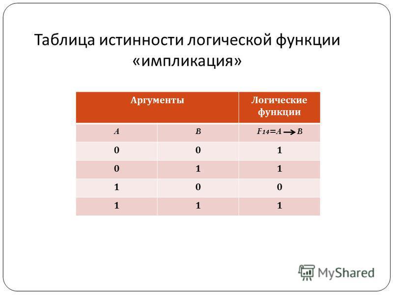 Аргументы Логические функции ABF 14 =A B 001 011 100 111 Таблица истинности логической функции « импликация »