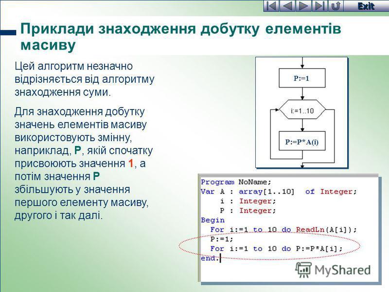 Exit Приклади знаходження добутку елементів масиву Цей алгоритм незначно відрізняється від алгоритму знаходження суми. Для знаходження добутку значень елементів масиву використовують змінну, наприклад, P, якій спочатку присвоюють значення 1, а потім