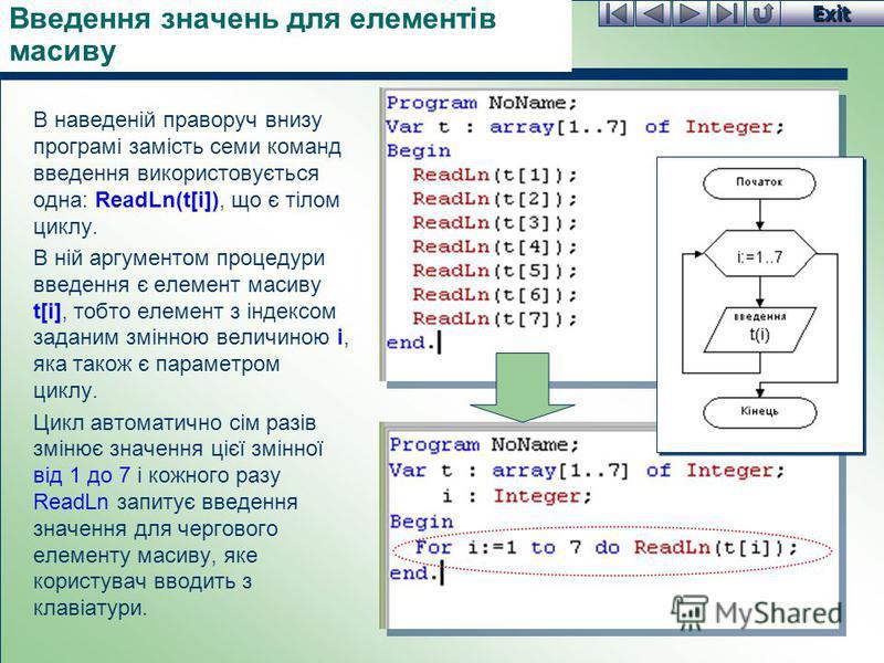 Exit Введення значень для елементів масиву В наведеній праворуч внизу програмі замість семи команд введення використовується одна: ReadLn(t[i]), що є тілом циклу. В ній аргументом процедури введення є елемент масиву t[i], тобто елемент з індексом зад