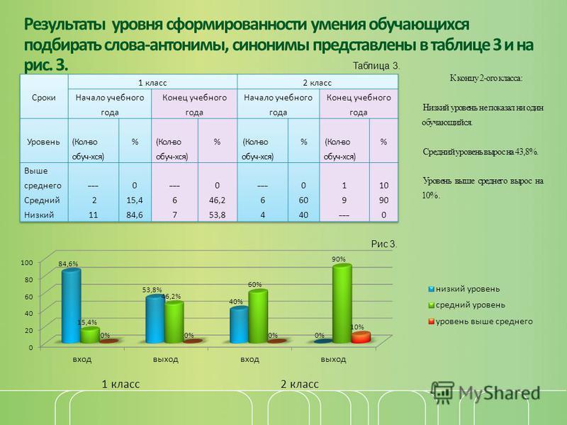 Результаты уровня сформированности умения обучающихся подбирать слова-антонимы, синонимы представлены в таблице 3 и на рис. 3. Таблица 3. К концу 2-ого класса: Низкий уровень не показал ни один обучающийся. Средний уровень вырос на 43,8%. Уровень выш